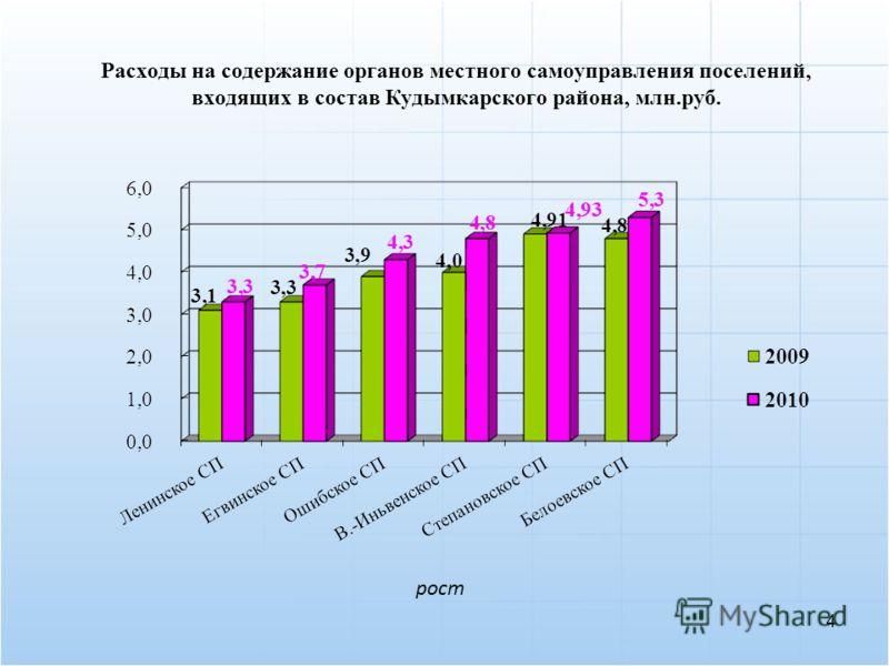 Расходы на содержание органов местного самоуправления поселений, входящих в состав Кудымкарского района, млн.руб. рост 4