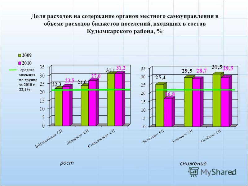 Доля расходов на содержание органов местного самоуправления в объеме расходов бюджетов поселений, входящих в состав Кудымкарского района, % рост -среднее значение по группе за 2010 г. 22,1% снижение 5