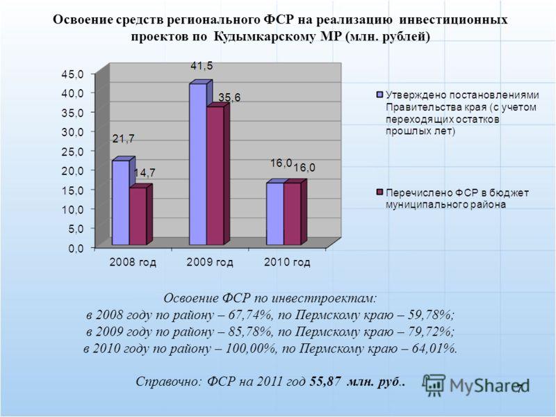 Освоение средств регионального ФСР на реализацию инвестиционных проектов по Кудымкарскому МР (млн. рублей) Освоение ФСР по инвестпроектам: в 2008 году по району – 67,74%, по Пермскому краю – 59,78%; в 2009 году по району – 85,78%, по Пермскому краю –