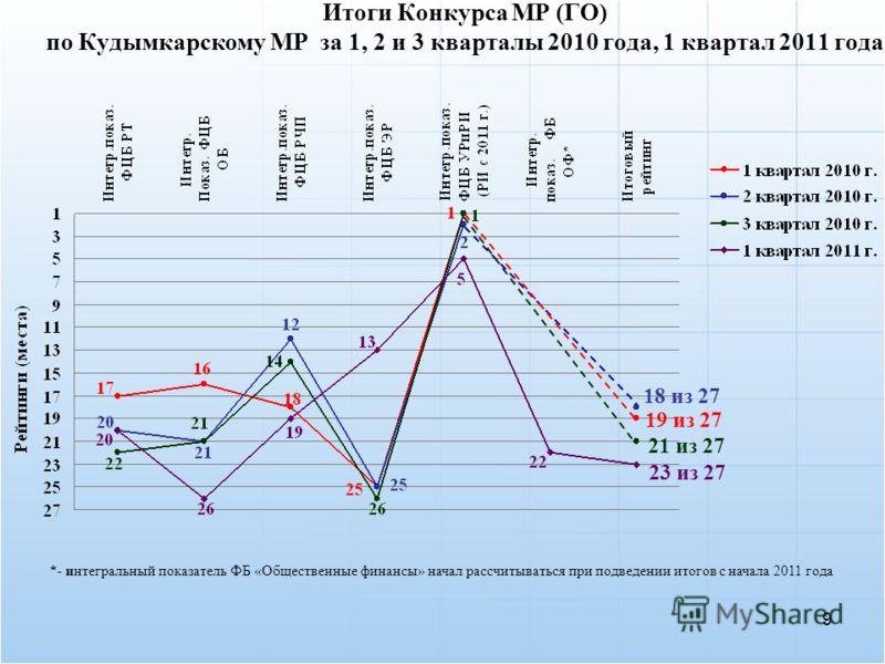 Итоги Конкурса МР (ГО) по Кудымкарскому МР за 1, 2 и 3 кварталы 2010 года, 1 квартал 2011 года 19 из 27 18 из 27 21 из 27 23 из 27 *- интегральный показатель ФБ «Общественные финансы» начал рассчитываться при подведении итогов с начала 2011 года 9