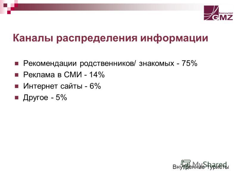 Каналы распределения информации Рекомендации родственников/ знакомых - 75% Реклама в СМИ - 14% Интернет сайты - 6% Другое - 5% Внутренние туристы