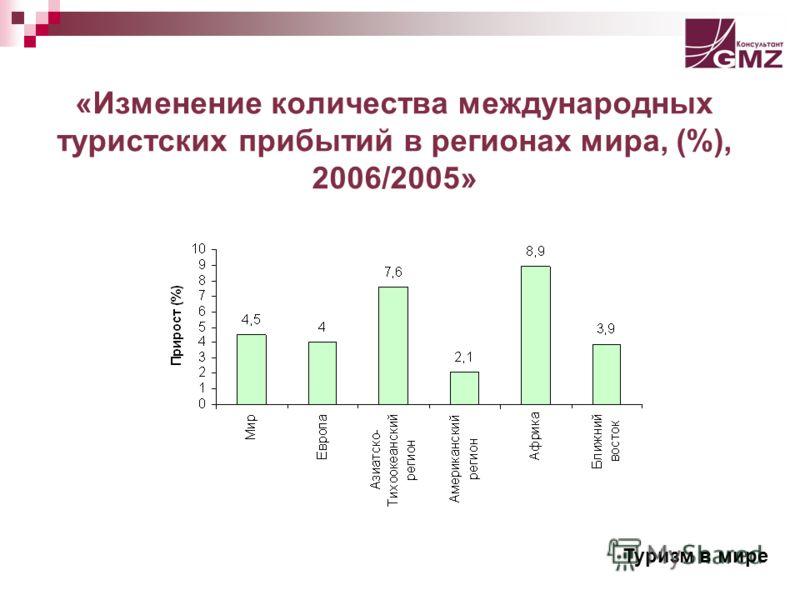 «Изменение количества международных туристских прибытий в регионах мира, (%), 2006/2005» Туризм в мире