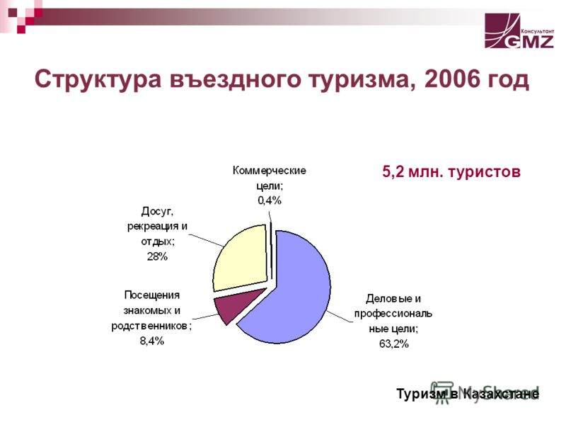 Структура въездного туризма, 2006 год Туризм в Казахстане 5,2 млн. туристов