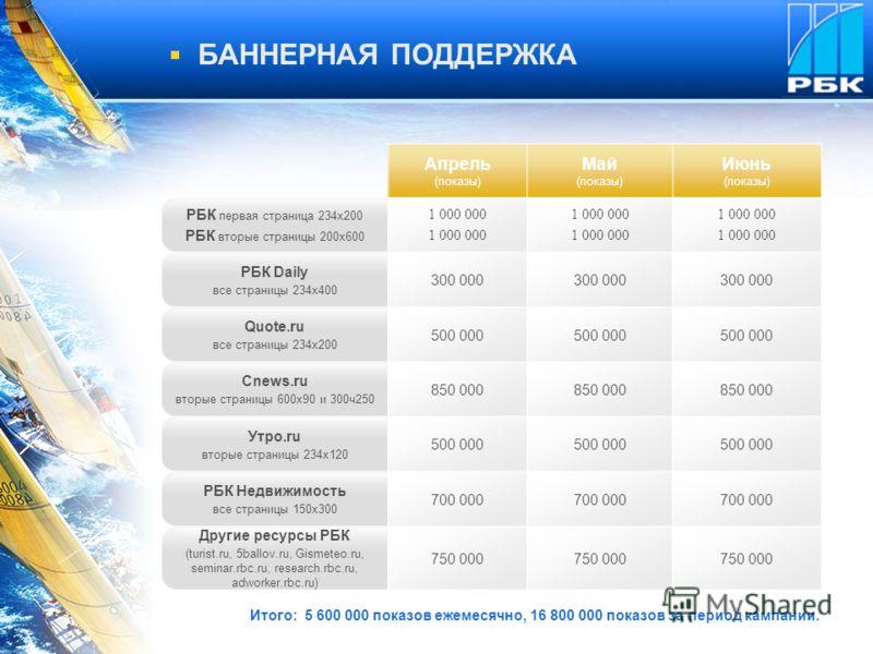 БАННЕРНАЯ ПОДДЕРЖКА Апрель (показы) Май (показы) Июнь (показы) РБК первая страница 234x200 РБК вторые страницы 200x600 1 000 000 РБК Daily все страницы 234x400 300 000 Quote.ru все страницы 234x200 500 000 Cnews.ru вторые страницы 600x90 и 300ч250 85