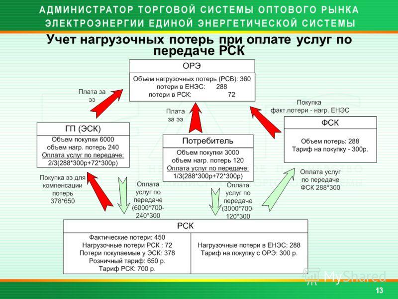 Учет нагрузочных потерь при оплате услуг по передаче РСК 13