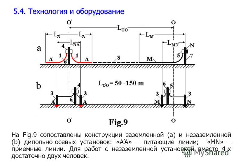 5.4. Технология и оборудование На Fig.9 сопоставлены конструкции заземленной (a) и незаземленной (b) дипольно-осевых установок: «AA» – питающие линии; «MN» – приемные линии. Для работ с незаземленной установкой вместо 4-х достаточно двух человек.