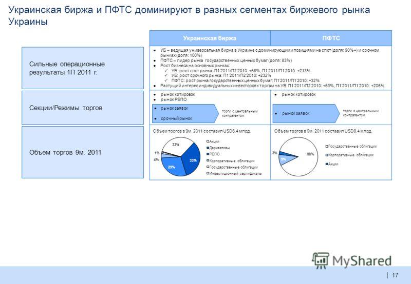 | Международное развитие – проекты Объединенной биржи в СНГ 16 Объединенная биржа имеет динамично развивающиеся локальные биржевые проекты в Украине и Республике Казахстан В рамках экономического пространства СНГ и ЕврАзЭС на межгосударственном уровн