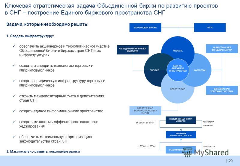 | Срочный рынок – лидирующие позиции на рынке Украины с момента запуска Рост объема торгов на фоне роста числа открытых позиций (+31% ежемесячно) свидетельствует о качественном росте срочного рынка УБ Источник: Украинская биржа Частные инвесторы – ос