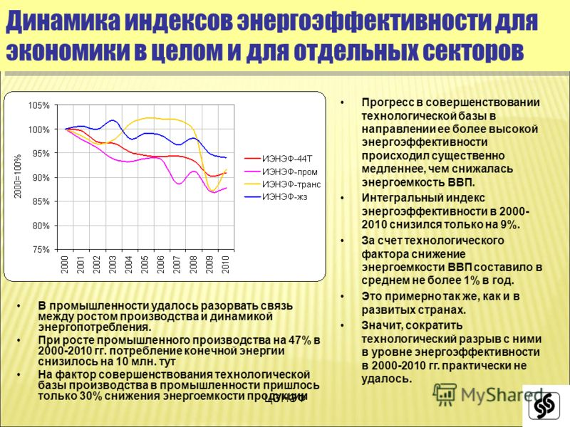 ЦЭНЭФ В промышленности удалось разорвать связь между ростом производства и динамикой энергопотребления. При росте промышленного производства на 47% в 2000-2010 гг. потребление конечной энергии снизилось на 10 млн. тут На фактор совершенствования техн