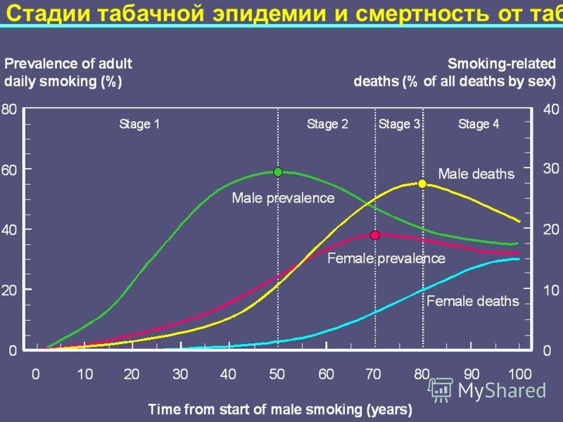 Стадии табачной эпидемии и смертность от табака