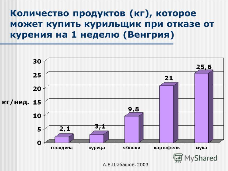 А.Е.Шабашов, 2003 Количество продуктов (кг), которое может купить курильщик при отказе от курения на 1 неделю (Венгрия)