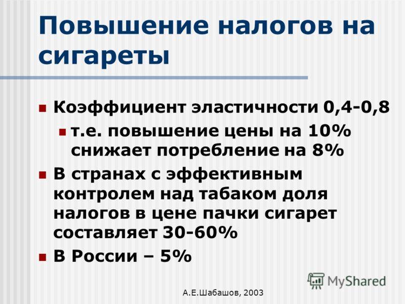 А.Е.Шабашов, 2003 Повышение налогов на сигареты Коэффициент эластичности 0,4-0,8 т.е. повышение цены на 10% снижает потребление на 8% В странах с эффективным контролем над табаком доля налогов в цене пачки сигарет составляет 30-60% В России – 5%