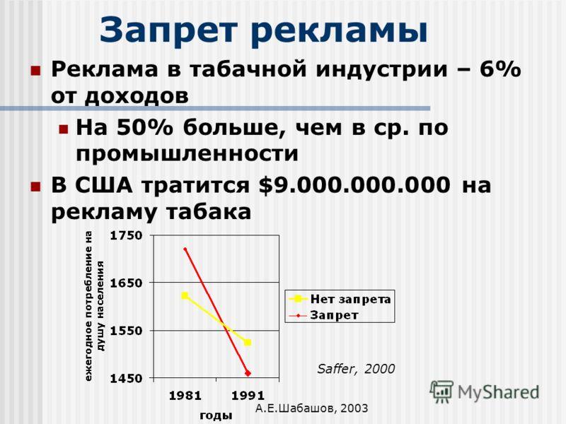 А.Е.Шабашов, 2003 Запрет рекламы Реклама в табачной индустрии – 6% от доходов На 50% больше, чем в ср. по промышленности В США тратится $9.000.000.000 на рекламу табака Saffer, 2000