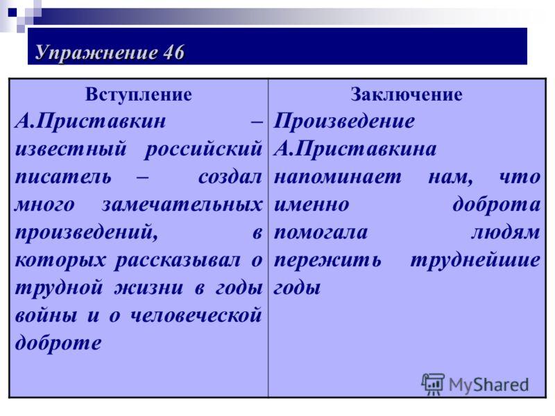 Упражнение 46 Вступление А.Приставкин – известный российский писатель – создал много замечательных произведений, в которых рассказывал о трудной жизни в годы войны и о человеческой доброте Заключение Произведение А.Приставкина напоминает нам, что име