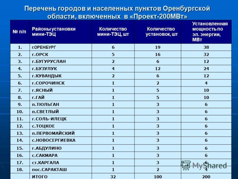 Перечень городов и населенных пунктов Оренбургской области, включенных в «Проект-200МВт» п/п Районы установки мини-ТЭЦ Количество мини-ТЭЦ, шт Количество установок, шт Установленная мощность по эл. энергии, МВт 1. г.ОРЕНБУРГ 61938 2.г.ОРСК51632 3.г.Б