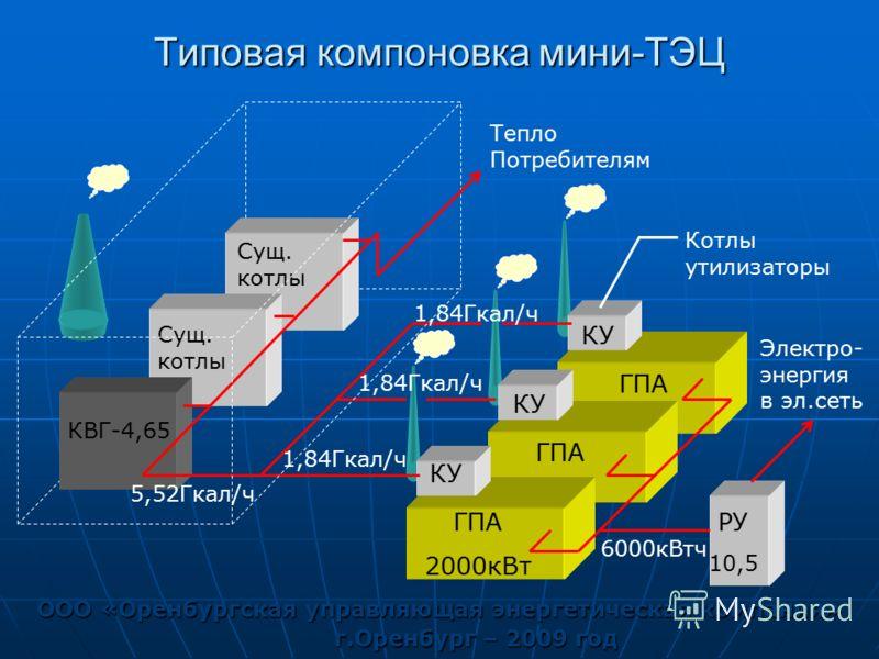 Типовая компоновка мини-ТЭЦ ООО «Оренбургская управляющая энергетическая компания» г.Оренбург – 2009 год ГПА 2000кВт РУ 10,5 Электро- энергия в эл.сеть 6000кВтч КВГ-4,65 Тепло Потребителям ГПА КУ Сущ. котлы 1,84Гкал/ч 5,52Гкал/ч 1,84Гкал/ч Котлы утил