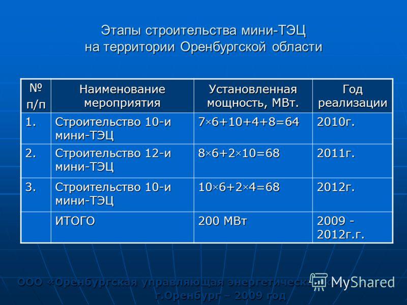 Этапы строительства мини-ТЭЦ на территории Оренбургской области ООО «Оренбургская управляющая энергетическая компания» г.Оренбург – 2009 год п/п Наименование мероприятия Установленная мощность, МВт. Год реализации 1. Строительство 10-и мини-ТЭЦ 7×6+1