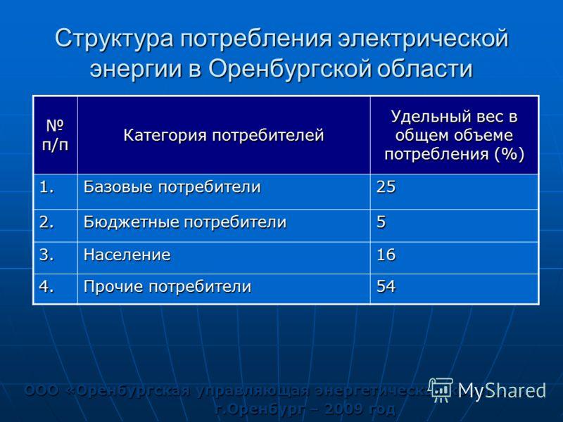 Структура потребления электрической энергии в Оренбургской области ООО «Оренбургская управляющая энергетическая компания» г.Оренбург – 2009 год п/п п/п Категория потребителей Удельный вес в общем объеме потребления (%) 1. Базовые потребители 25 2. Бю