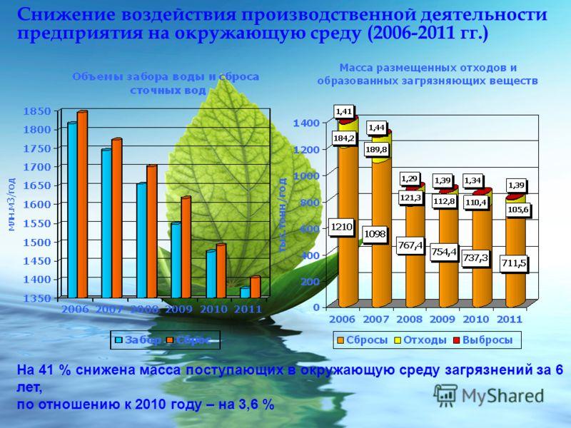 Снижение воздействия производственной деятельности предприятия на окружающую среду (2006-2011 гг.) На 41 % снижена масса поступающих в окружающую среду загрязнений за 6 лет, по отношению к 2010 году – на 3,6 %