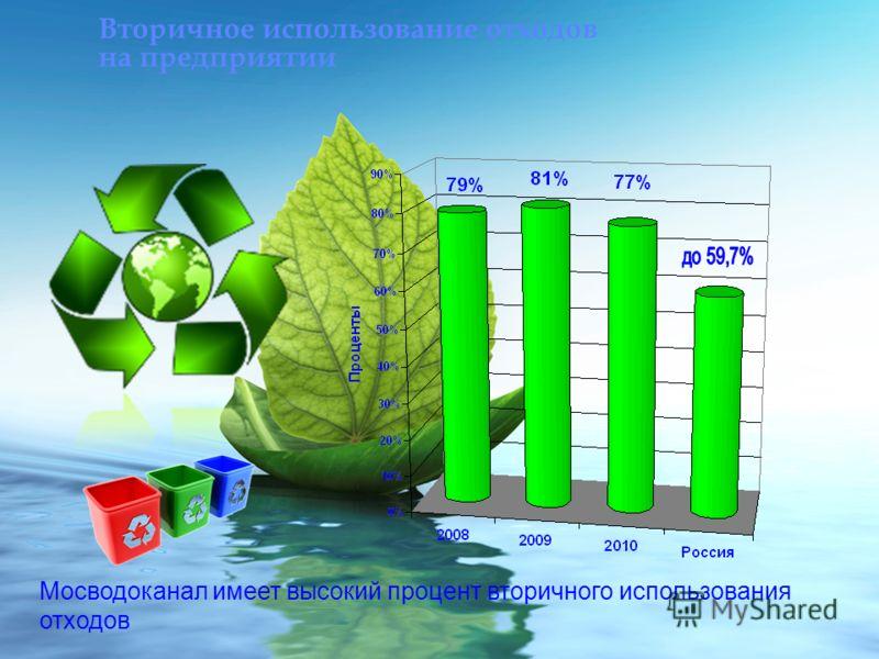 Вторичное использование отходов на предприятии Мосводоканал имеет высокий процент вторичного использования отходов