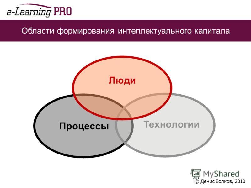 Области формирования интеллектуального капитала Процессы Технологии Люди © Денис Волков, 2010