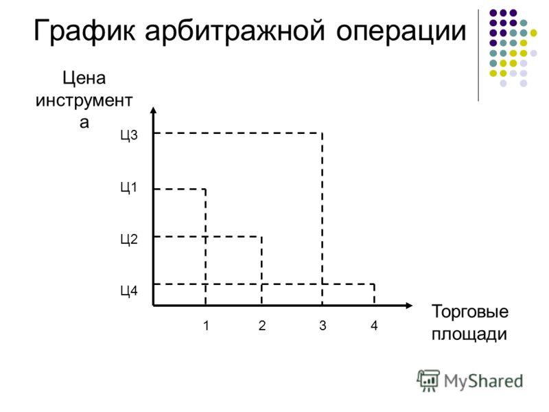 График арбитражной операции Цена инструмент а Торговые площади Ц1 Ц2 Ц3 Ц4 1234