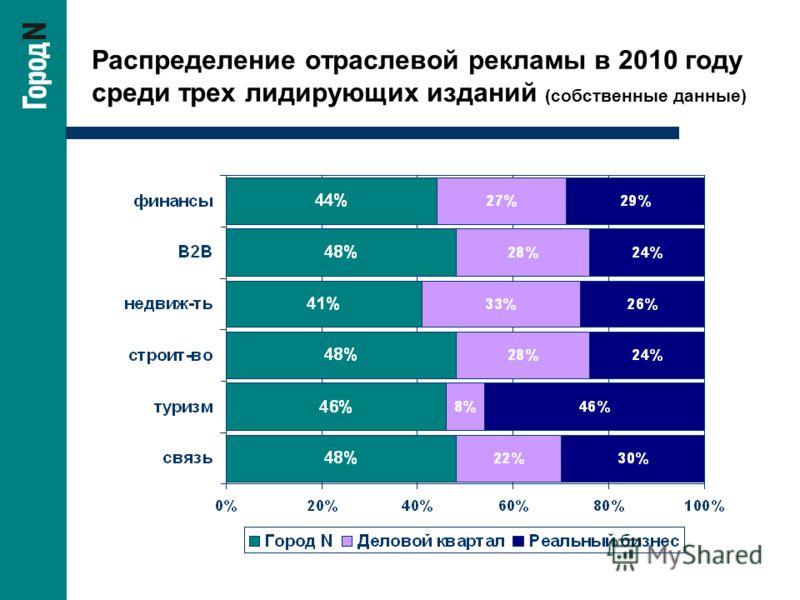 Распределение отраслевой рекламы в 2010 году среди трех лидирующих изданий (собственные данные)