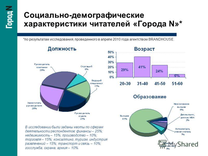 Социально-демографические характеристики читателей «Города N»* В исследовании были заданы квоты по сферам деятельности респондентов: финансы – 25%; недвижимость – 15%; производство – 10%; торговля – 15%; консалтинг, туризм, индустрия развлечений – 15