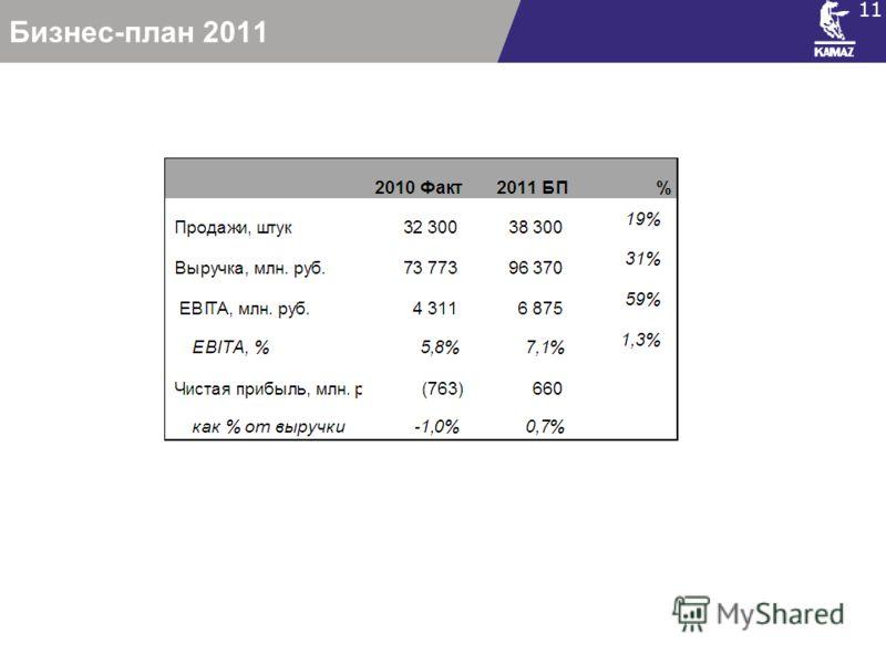 Бизнес-план 2011 11