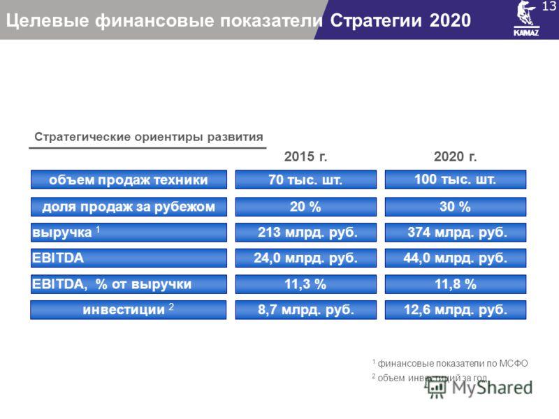 Целевые финансовые показатели Стратегии 2020 13 2020 г. 30 % 11,8 % 44,0 млрд. руб. 12,6 млрд. руб. 100 тыс. шт. объем продаж техники доля продаж за рубежом EBITDA, % от выручки EBITDA инвестиции 2 2015 г. 70 тыс. шт. 20 % 11,3 % 24,0 млрд. руб. 8,7