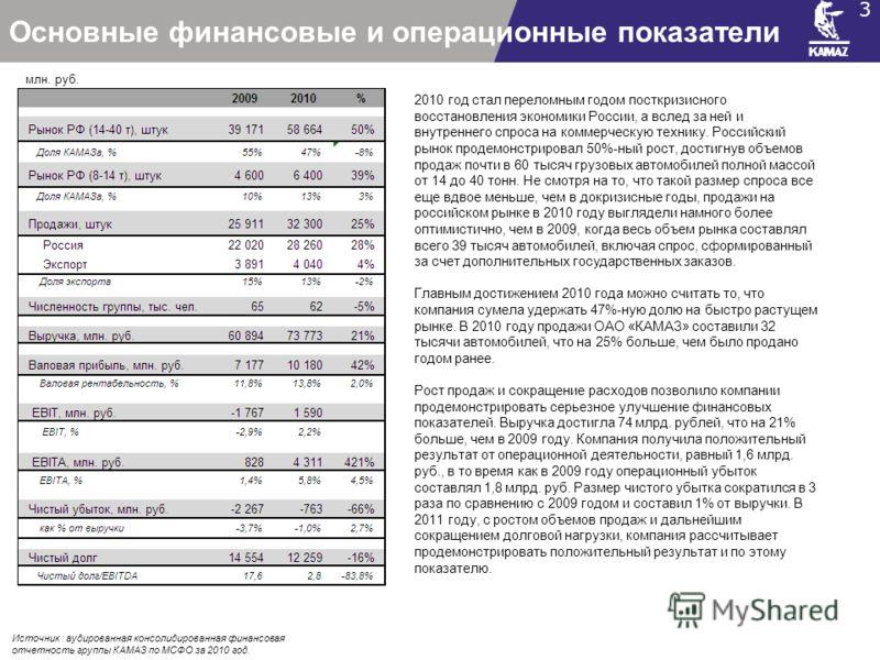 Основные финансовые и операционные показатели 3 Источник : аудированная консолидированная финансовая отчетность группы КАМАЗ по МСФО за 2010 год. 2010 год стал переломным годом посткризисного восстановления экономики России, а вслед за ней и внутренн