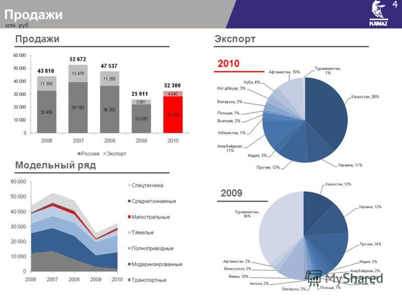 Продажи 4 Экспорт 2010 2009 Модельный ряд млн. руб.