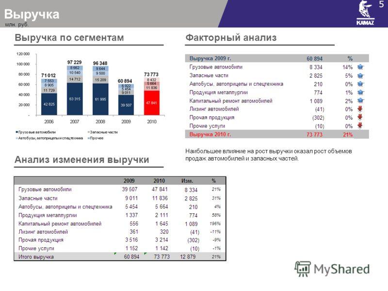 Выручка 5 Выручка по сегментам Анализ изменения выручки Факторный анализ Наибольшее влияние на рост выручки оказал рост объемов продаж автомобилей и запасных частей. млн. руб.