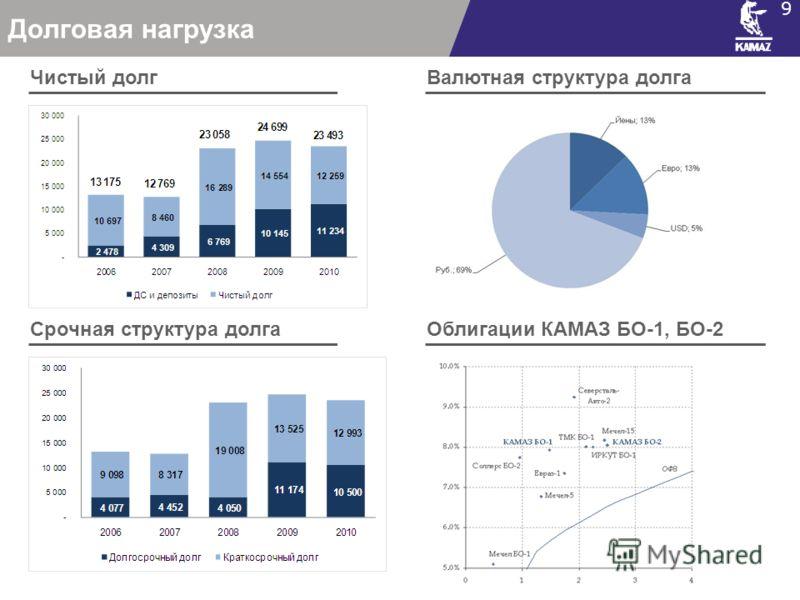 Долговая нагрузка 9 Чистый долг Срочная структура долга Валютная структура долга Облигации КАМАЗ БО-1, БО-2