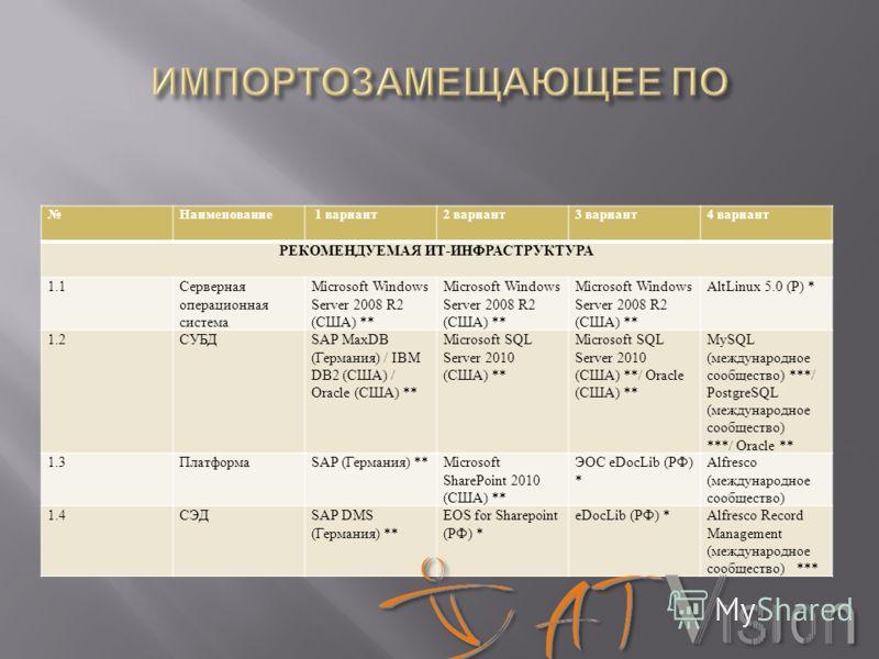 Наименование 1 вариант2 вариант3 вариант4 вариант РЕКОМЕНДУЕМАЯ ИТ-ИНФРАСТРУКТУРА 1.1Серверная операционная система Microsoft Windows Server 2008 R2 (США) ** AltLinux 5.0 (Р) * 1.2СУБДSAP MaxDB (Германия) / IBM DB2 (США) / Oracle (США) ** Microsoft S