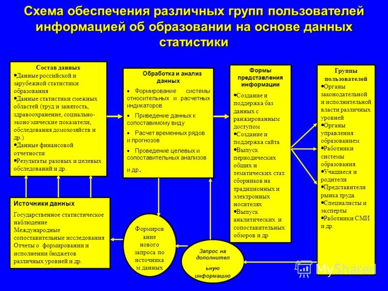 Схема обеспечения различных групп пользователей информацией об образовании на основе данных статистики Состав данных Данные российской и зарубежной статистики образования Данные статистики смежных областей (труд и занятость, здравоохранение, социальн