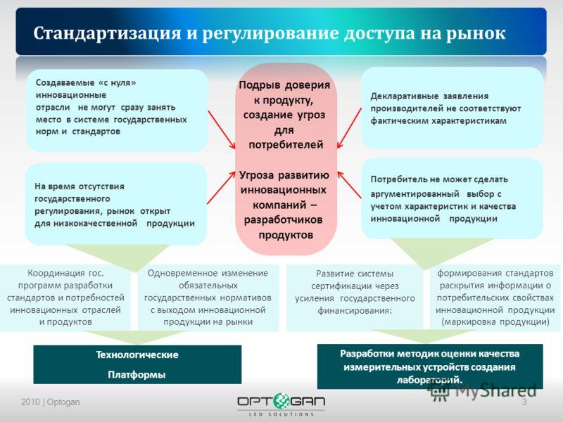 2010 | Optogan3 Стандартизация и регулирование доступа на рынок Технологические Платформы Координация гос. программ разработки стандартов и потребностей инновационных отраслей и продуктов Одновременное изменение обязательных государственных нормативо