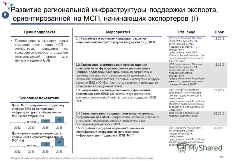 9 Национальная предпринимательская инициатива по улучшению инвестиционного климата в Российской Федерации Развитие информационных ресурсов и информационной среды в сфере экспортной деятельности (II) Повышение доступности и качества внешнеэкономическо