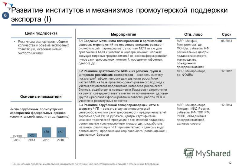 11 Национальная предпринимательская инициатива по улучшению инвестиционного климата в Российской Федерации Цели подпроекта 5 Развитие региональной инфраструктуры поддержки экспорта, ориентированной на МСП, начинающих экспортеров (II) Привлечение к эк