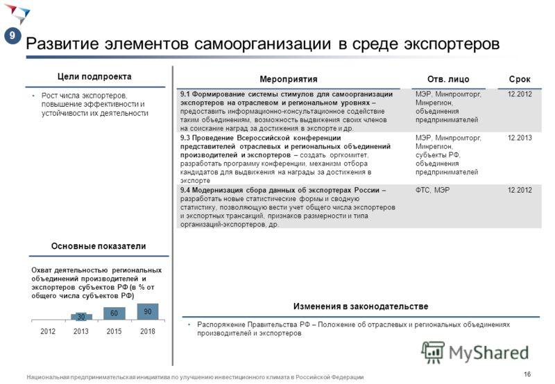 15 Национальная предпринимательская инициатива по улучшению инвестиционного климата в Российской Федерации Улучшение условий доступа на внешние рынки Обеспечение доступа и защиты интересов участников внешнеэкономической деятельности на зарубежных рын