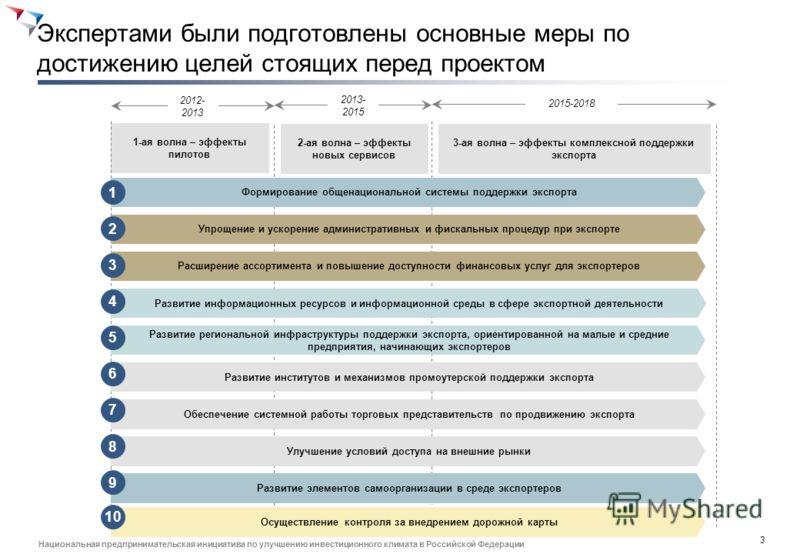 2 Национальная предпринимательская инициатива по улучшению инвестиционного климата в Российской Федерации В состав рабочей группы вошли наиболее профессиональные эксперты в своей области Руководитель рабочей группы Представители государства Представи