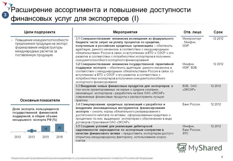 5 Национальная предпринимательская инициатива по улучшению инвестиционного климата в Российской Федерации МероприятияОтв. лицоСрок 2.1 Внедрение упрощенных таможенных процедур при экспорте в части определения порядка действий должностных лиц таможенн