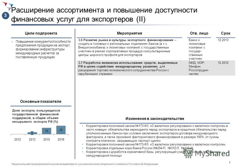 6 Национальная предпринимательская инициатива по улучшению инвестиционного климата в Российской Федерации Расширение ассортимента и повышение доступности финансовых услуг для экспортеров (I) Повышение конкурентоспособности предложения продукции на эк
