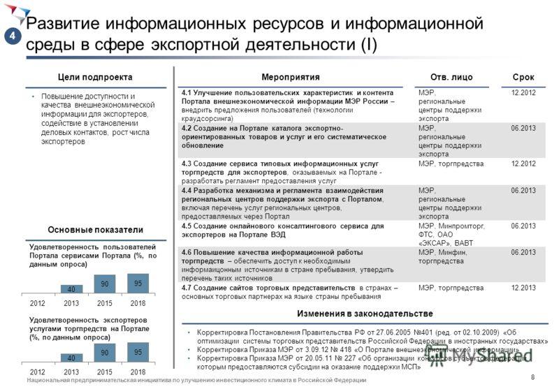 7 Национальная предпринимательская инициатива по улучшению инвестиционного климата в Российской Федерации Изменения в законодательстве Расширение ассортимента и повышение доступности финансовых услуг для экспортеров (II) Повышение конкурентоспособнос