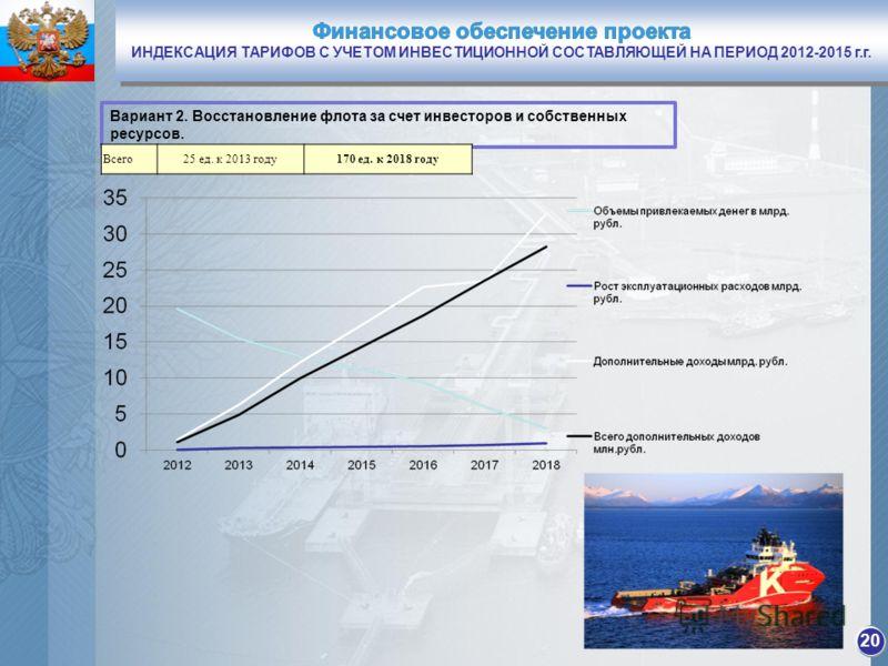 20 Вариант 2. Восстановление флота за счет инвесторов и собственных ресурсов. Всего25 ед. к 2013 году170 ед. к 2018 году