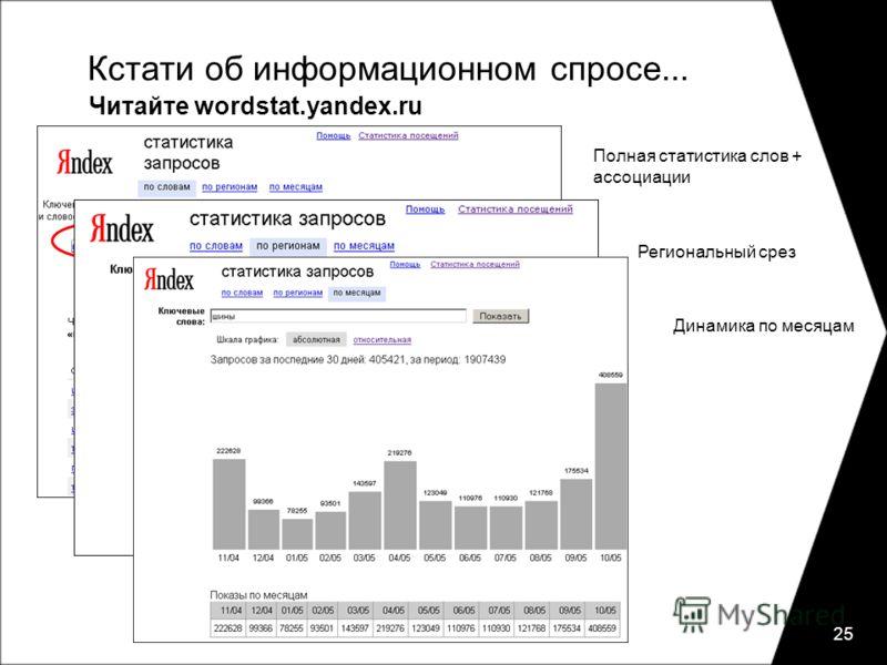 25 Кстати об информационном спросе... Читайте wordstat.yandex.ru Полная статистика слов + ассоциации Региональный срез Динамика по месяцам