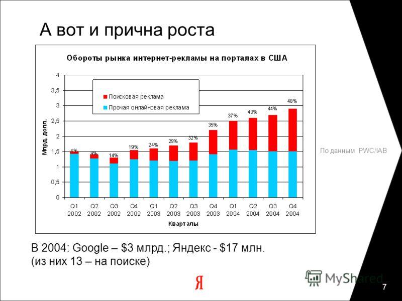 7 По данным PWC/IAB А вот и прична роста В 2004: Google – $3 млрд.; Яндекс - $17 млн. (из них 13 – на поиске)