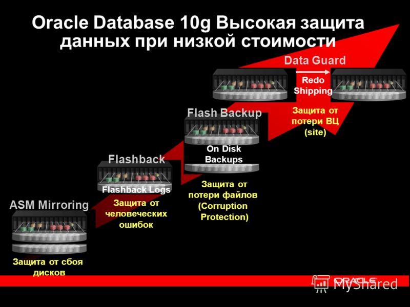 Oracle Database 10g Высокая защита данных при низкой стоимости Защита от сбоя дисков ASM Mirroring Защита от человеческих ошибок Flashback Logs Flashback Защита от потери файлов (Corruption Protection) On Disk Backups Flash Backup Защита от потери ВЦ