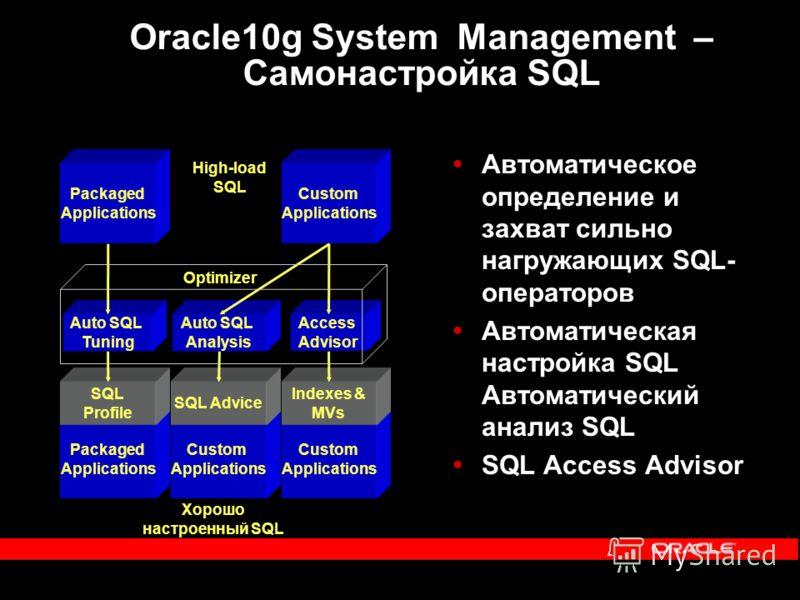 Oracle10g System Management – Самонастройка SQL Автоматическое определение и захват сильно нагружающих SQL- операторов Автоматическая настройка SQL Автоматический анализ SQL SQL Access Advisor Хорошо настроенный SQL Custom Applications SQL Advice Pac