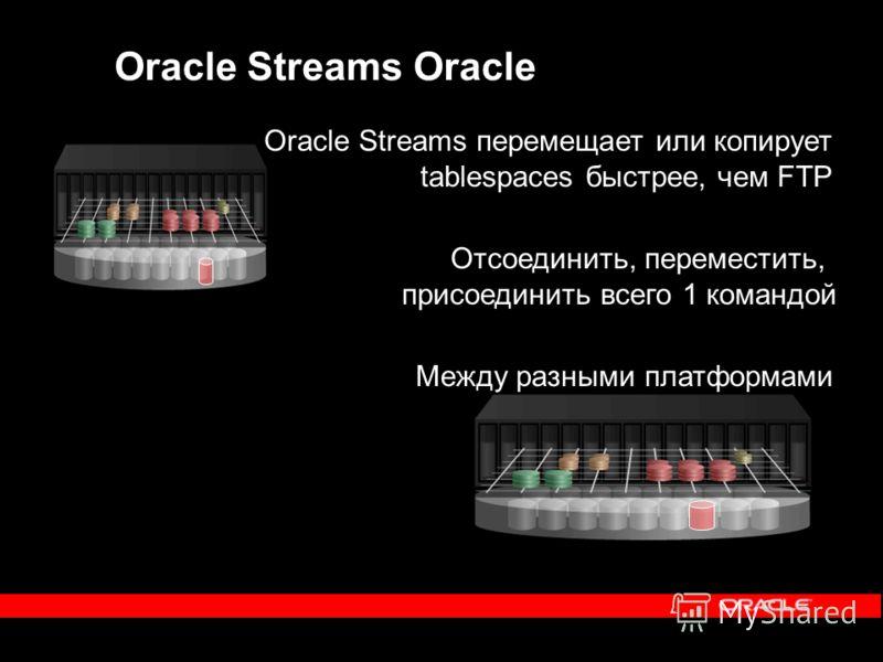 Oracle Streams Oracle Oracle Streams перемещает или копирует tablespaces быстрее, чем FTP Между разными платформами Отсоединить, переместить, присоединить всего 1 командой